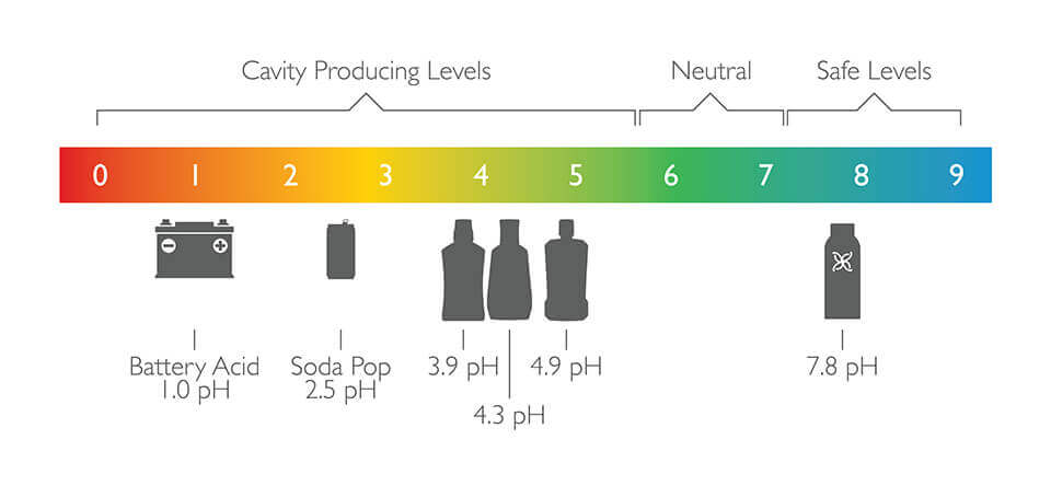See where your current product lands on the pH scale