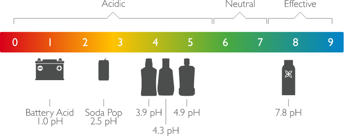 image of pH scale comparing acidity of different products to nano silver dental products
