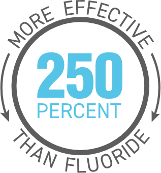 transparent image of products being two hundred fifty percent more effective than fluoride